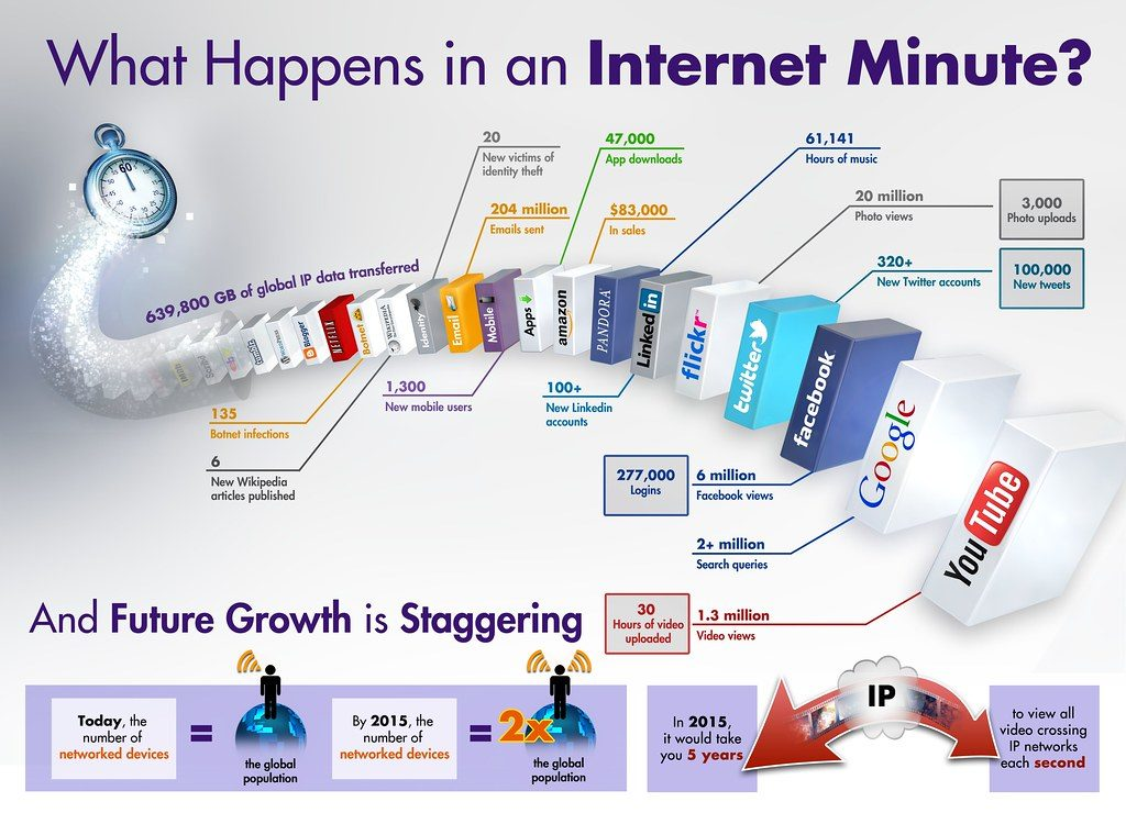 what happens in a minute on the internet